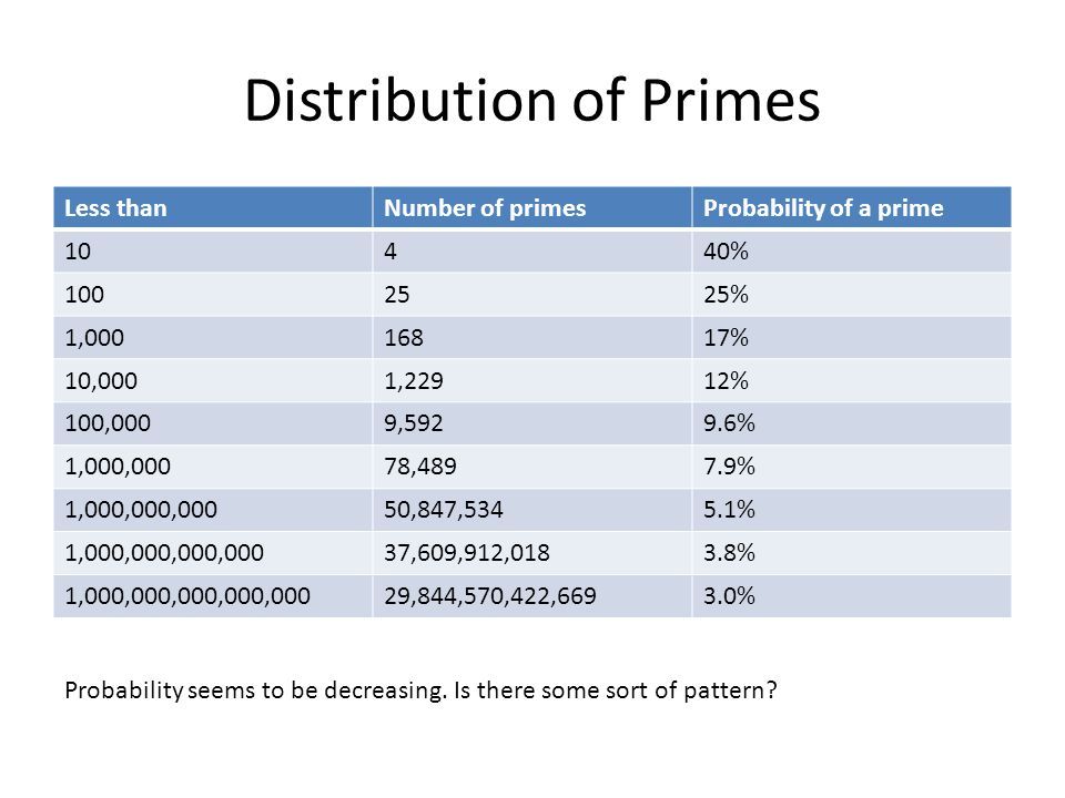 Distribution of Primes Less thanNumber of primesProbability of a prime 10440% 1002525% 1,00016817% 10,0001,22912% 100,0009,5929.6% 1,000,00078,4897.9%