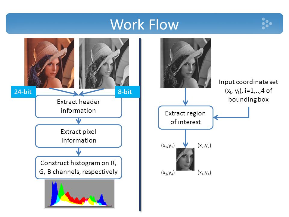 Work Flow Extract region of interest Input coordinate set (x i, y i ), i=1,..,4 of bounding box (x 1,y 1 )(x 2,y 2 ) (x 3,y 4 )(x 4,y 4 ) Extract header information Construct histogram on R, G, B channels, respectively Extract pixel information 24-bit8-bit