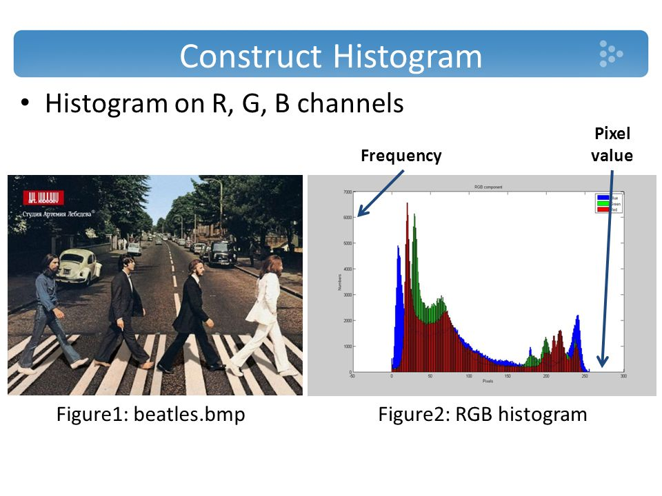 Construct Histogram Histogram on R, G, B channels Figure1: beatles.bmpFigure2: RGB histogram Frequency Pixel value