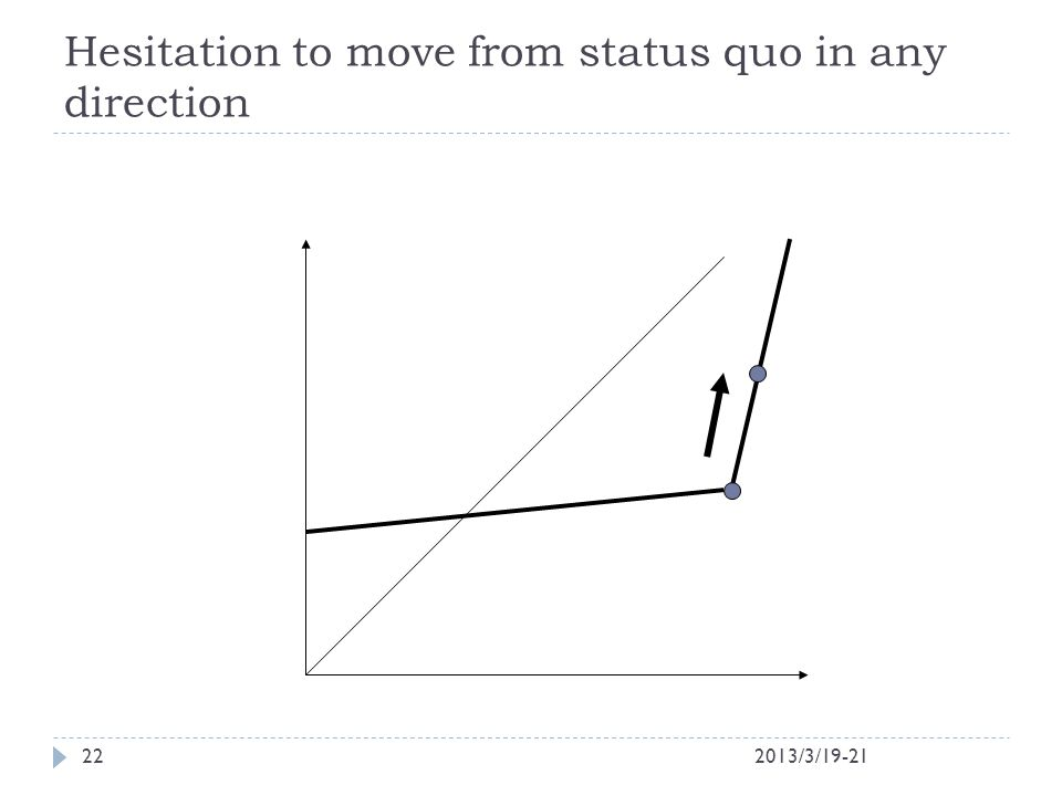 Hesitation to move from status quo in any direction 2013/3/19-2122