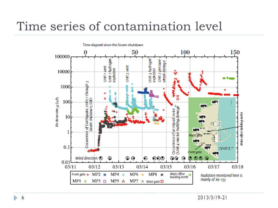 Time series of contamination level 2013/3/19-216