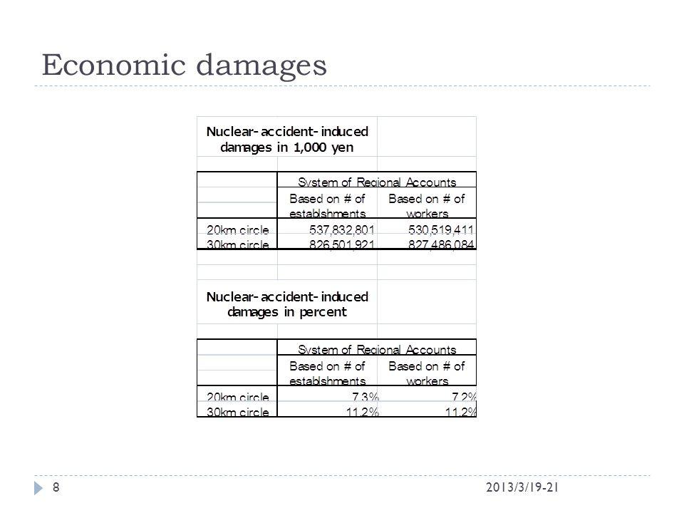 Economic damages 2013/3/19-218