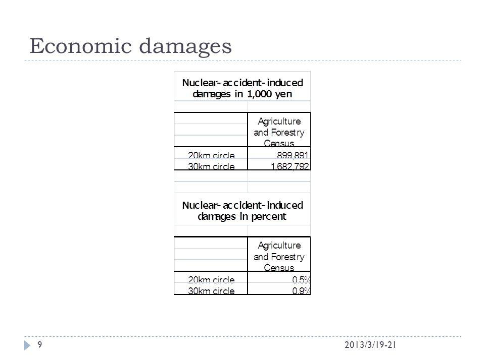 Economic damages 2013/3/19-219
