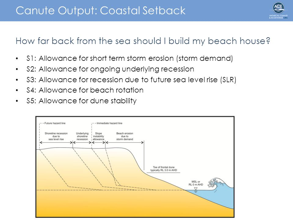 Canute Output: Coastal Setback How far back from the sea should I build my beach house.