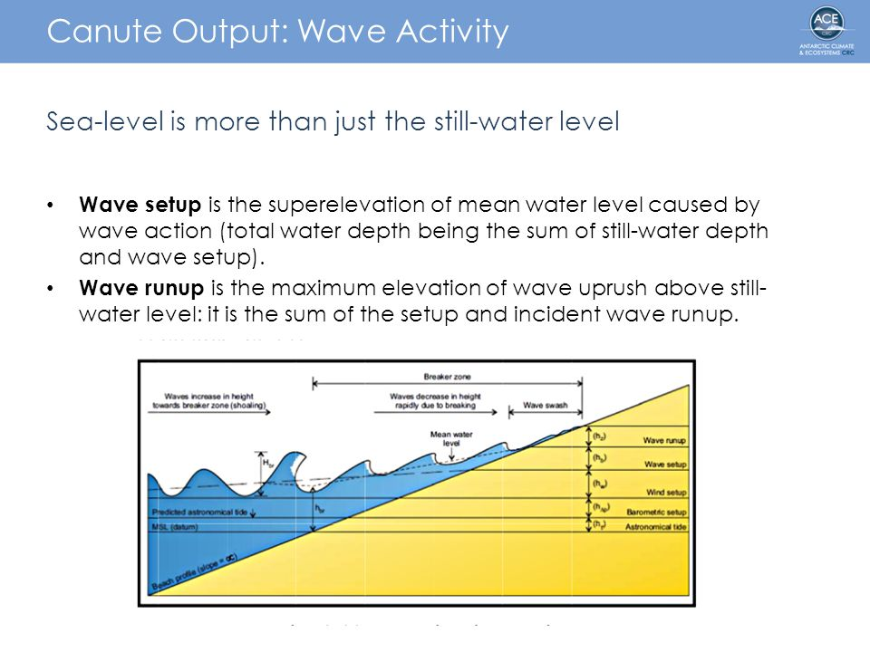 Canute Output: Wave Activity Sea-level is more than just the still-water level Wave setup is the superelevation of mean water level caused by wave action (total water depth being the sum of still-water depth and wave setup).