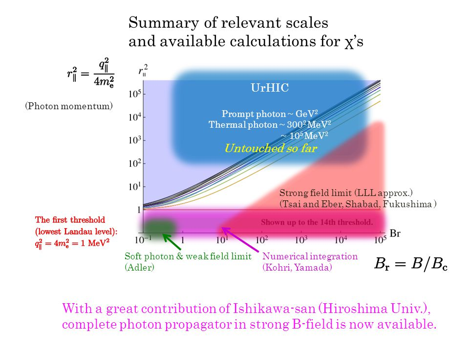 UrHIC Prompt photon ~ GeV 2 Thermal photon ~ 300 2 MeV 2 ~ 10 5 MeV 2 Untouched so far Strong field limit (LLL approx.) (Tsai and Eber, Shabad, Fukushima ) Soft photon & weak field limit (Adler) Numerical integration (Kohri, Yamada) Summary of relevant scales and available calculations for χ's (Photon momentum) With a great contribution of Ishikawa-san (Hiroshima Univ.), complete photon propagator in strong B-field is now available.