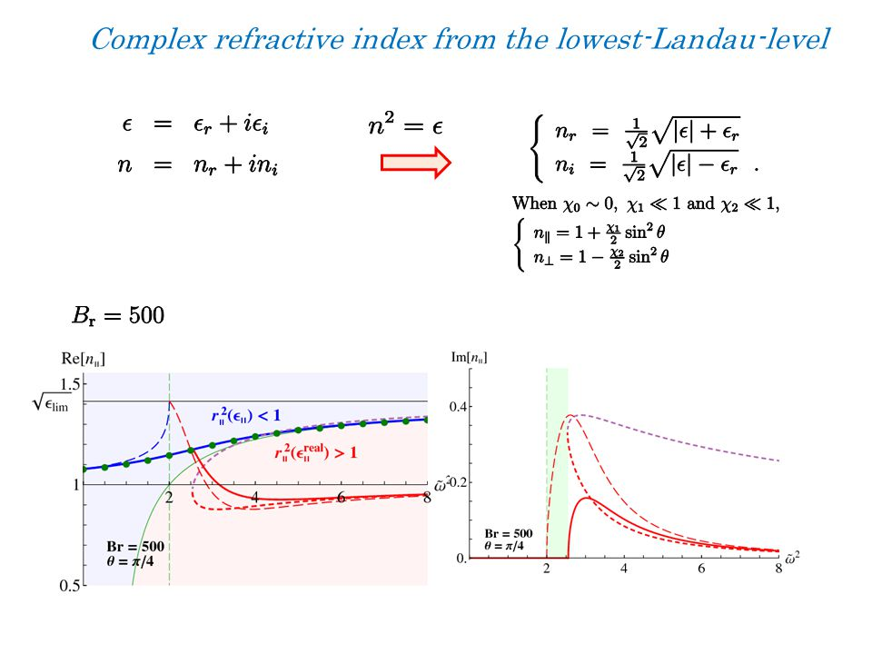 Complex refractive index from the lowest-Landau-level