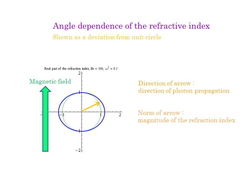 Direction of arrow : direction of photon propagation Norm of arrow : magnitude of the refraction index Magnetic field Angle dependence of the refractive index Shown as a deviation from unit circle