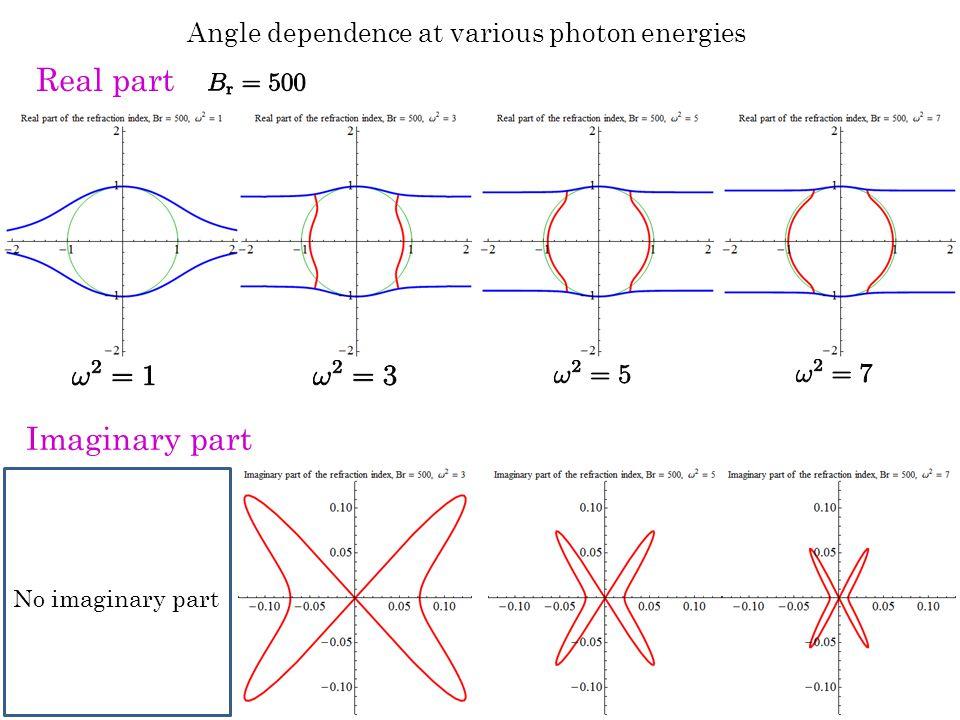 Angle dependence at various photon energies Real part No imaginary part Imaginary part