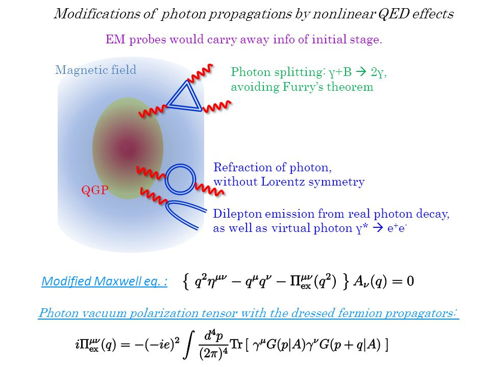 Break-down of naïve perturbation in strong magnetic fields Naïve perturbation breaks down when B > B c  Need to take into account all-order diagrams Critical field strength B c = m e 2 / e Dressed fermion propagator Employing Fock-Schwinger gauge x μ A μ = 0, In heavy ion collisions, B/B c ~ O(10 4 ) >> 1 Resummation w.r.t external legs by proper-time method Schwinger Nonlinear to the external field