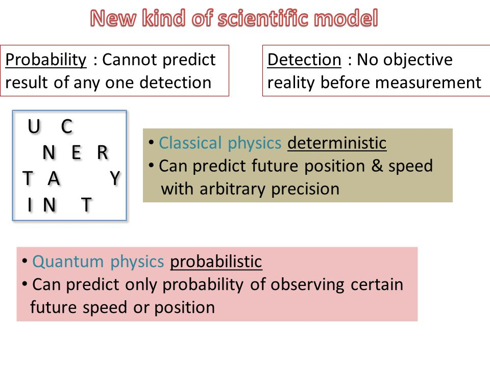 U C N E R T A Y I N T U C N E R T A Y I N T Classical physics deterministic Can predict future position & speed with arbitrary precision Quantum physics probabilistic Can predict only probability of observing certain future speed or position Probability : Cannot predict result of any one detection Detection : No objective reality before measurement