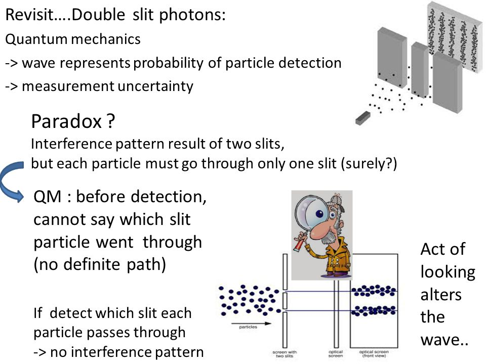 Revisit….Double slit photons: Quantum mechanics -> wave represents probability of particle detection -> measurement uncertainty Paradox .