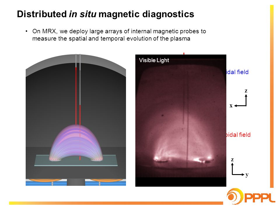 Distributed in situ magnetic diagnostics On MRX, we deploy large arrays of internal magnetic probes to measure the spatial and temporal evolution of the plasma z x z y B y = poloidal field B x = toroidal field Visible Light