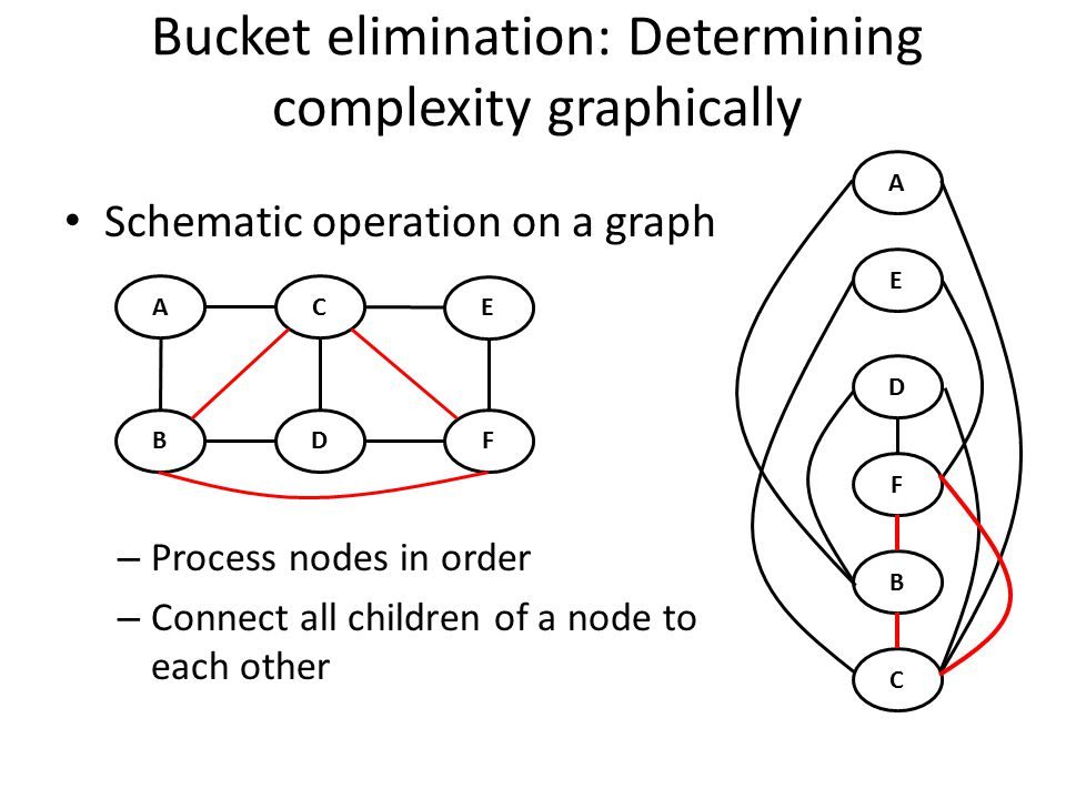 Bucket elimination: Determining complexity graphically Schematic operation on a graph – Process nodes in order – Connect all children of a node to each other E D F B C A A B C D E F