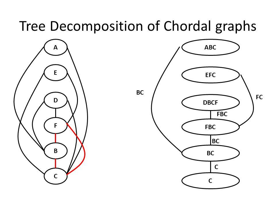 Tree Decomposition of Chordal graphs E D F B C AABC EFC DBCF FBC BC C FC FBC BC C
