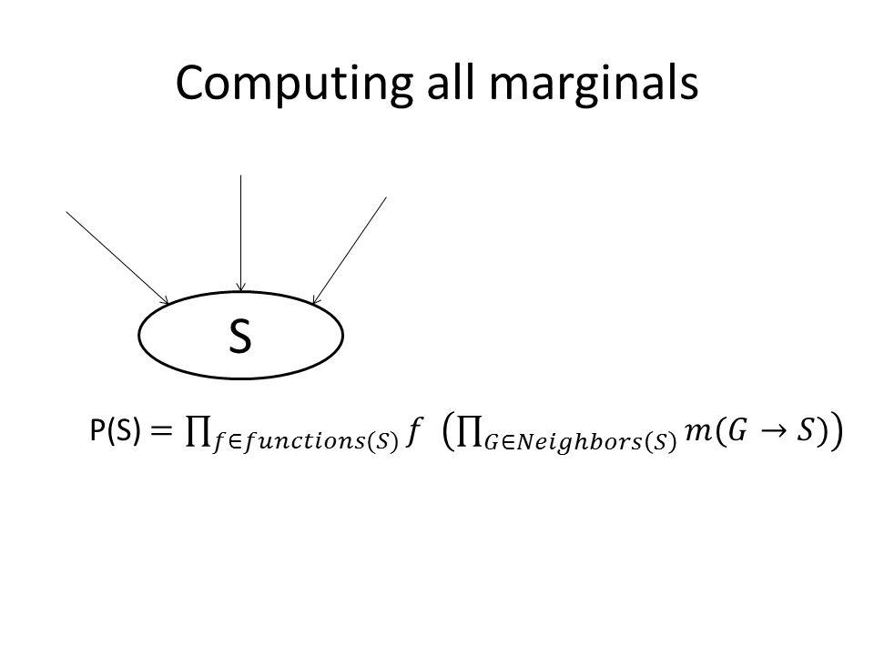 Computing all marginals S