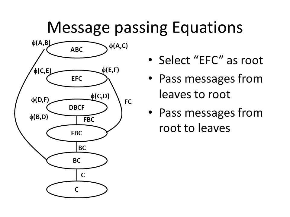 Message passing Equations Select EFC as root Pass messages from leaves to root Pass messages from root to leaves ABC EFC DBCF FBC BC C FC FBC BC C  (C,E)  (E,F)  (D,F)  (B,D)  (C,D)  (A,C)  (A,B)