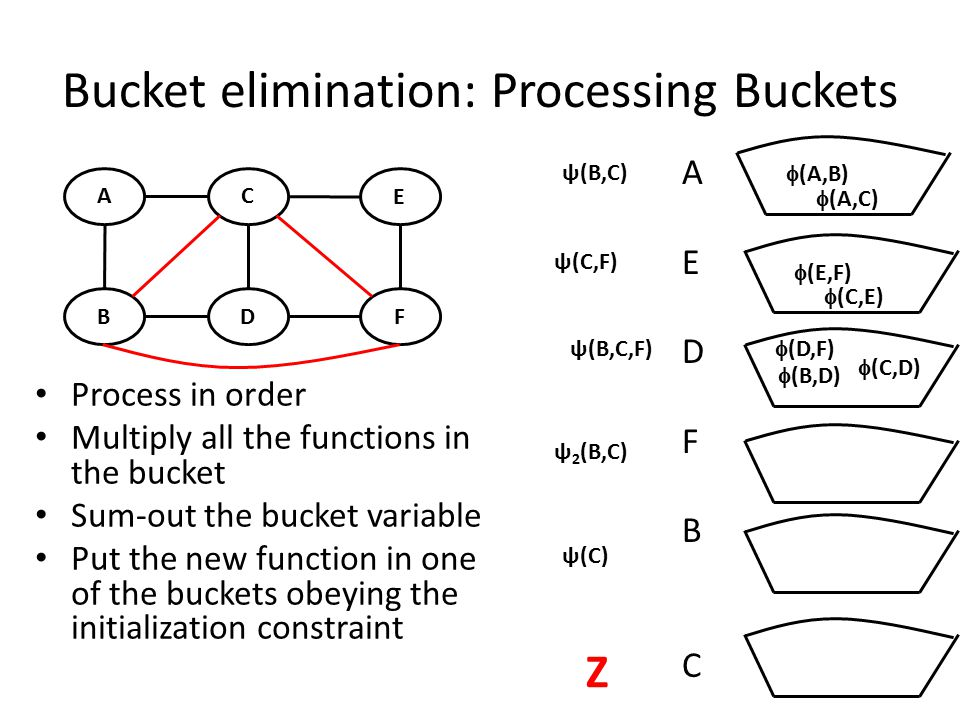 Bucket elimination: Processing Buckets Process in order Multiply all the functions in the bucket Sum-out the bucket variable Put the new function in one of the buckets obeying the initialization constraint A B C D E F  (C,E)  (E,F)  (D,F)  (B,D)  (C,D) AEDFBCAEDFBC ψ(B,C) ψ(C,F) ψ(B,C,F) ψ 2 (B,C) ψ(C)  (A,C)  (A,B) Z