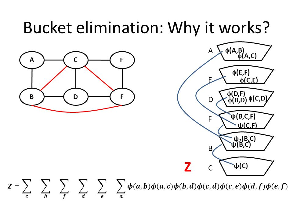 Bucket elimination: Complexity Best possible complexity: O(nexp(w+1)) where w is the treewidth of the graph Thus, we have a graph-based algorithm for determining the complexity of bucket elimination.