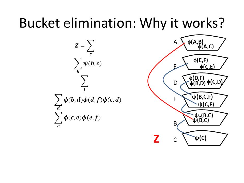 Bucket elimination: Why it works.