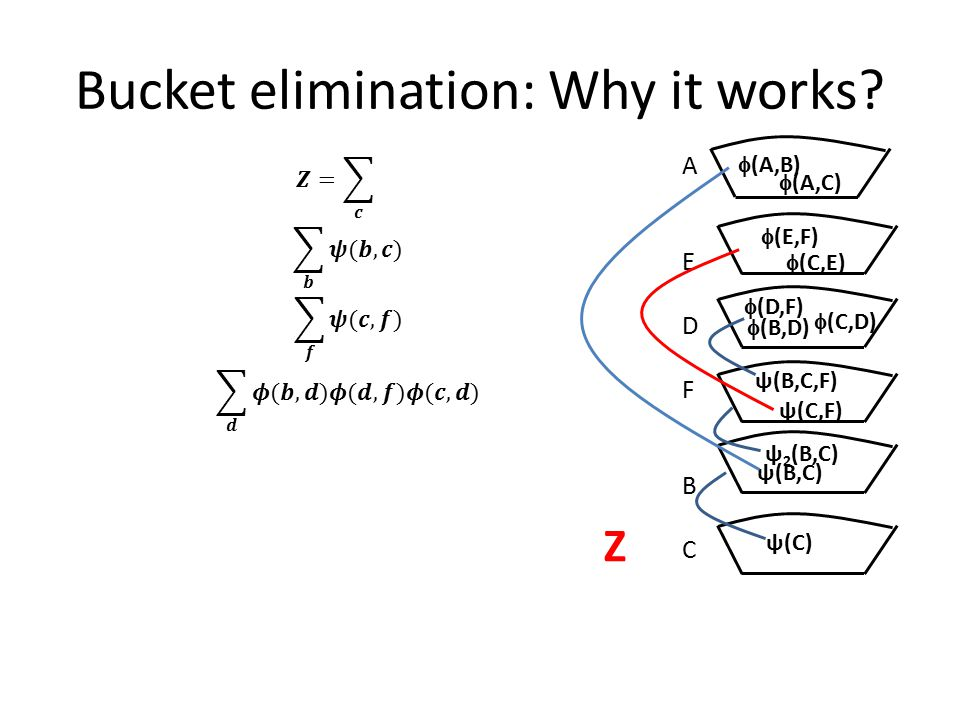 Computing all Marginals Bucket elimination computes – P(e) or Z – P(X i |e) where X i is the last variable eliminated To compute all marginals P(X i |e) for all variables X i – Run bucket elimination n times Efficient algorithm – Junction tree algorithm or bucket tree propagation – Requires only two passes to compute all marginals