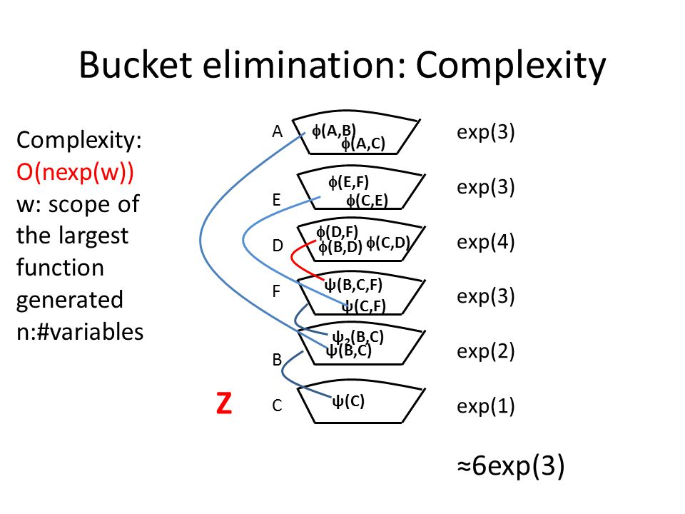 Bucket elimination: Complexity AEDFBCAEDFBC  (C,E)  (E,F)  (D,F)  (B,D)  (C,D) ψ(B,C) ψ(C,F) ψ(B,C,F) ψ 2 (B,C) ψ(C)  (A,C)  (A,B) Z exp(3) exp(4) exp(3) exp(2) exp(1) ≈6exp(3) Complexity: O(nexp(w)) w: scope of the largest function generated n:#variables