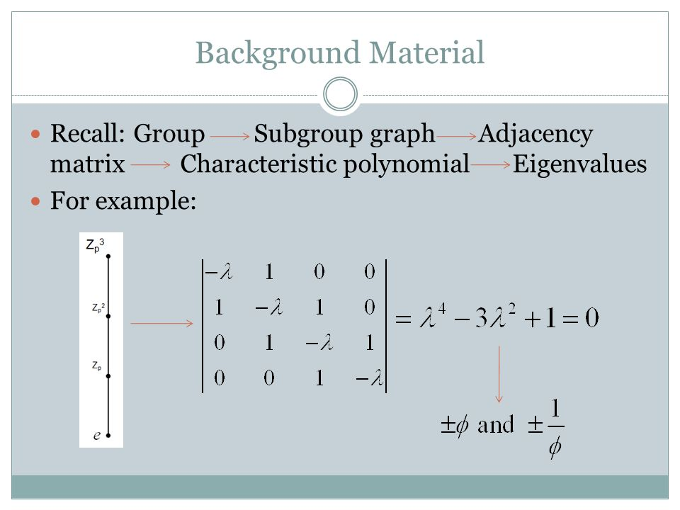 Background Material Recall: Group Subgroup graph Adjacency matrix Characteristic polynomial Eigenvalues For example: