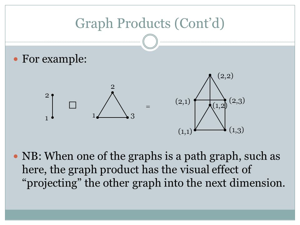 Graph Products (Cont'd) For example: NB: When one of the graphs is a path graph, such as here, the graph product has the visual effect of projecting the other graph into the next dimension.