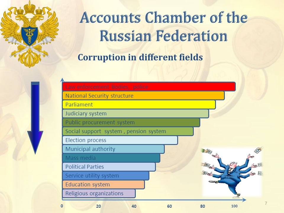 Accounts Chamber of the Russian Federation Corruption in different fields Religious organizations Service utility system Education system Political Parties Mass media Municipal authority Election process Social support system, pension system Public procurement system Judiciary system Parliament National Security structure Law enforcement Bodies, police 100 806040 0 20 7