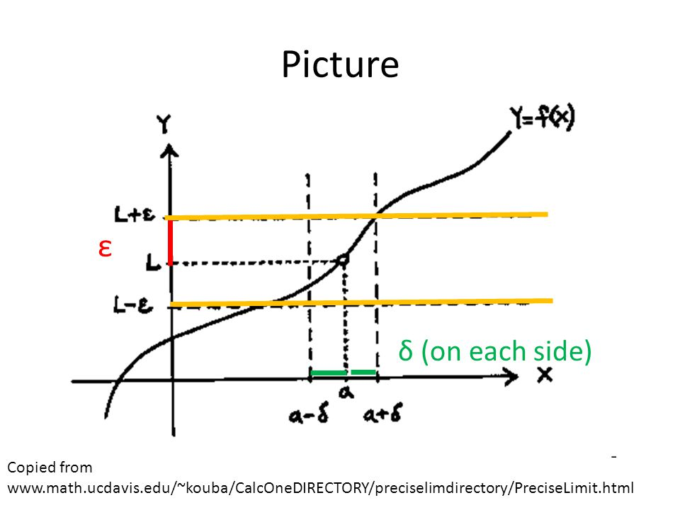 Picture Copied from www.math.ucdavis.edu/~kouba/CalcOneDIRECTORY/preciselimdirectory/PreciseLimit.html ε δ (on each side)