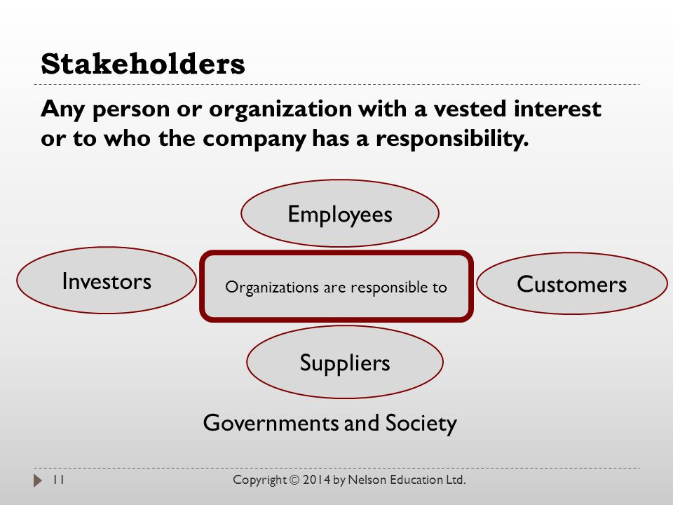 Stakeholders Copyright © 2014 by Nelson Education Ltd.11 Any person or organization with a vested interest or to who the company has a responsibility.