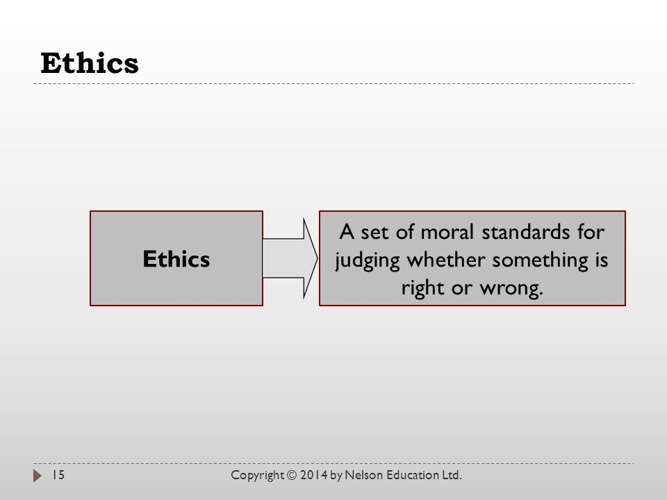 Ethics Copyright © 2014 by Nelson Education Ltd.15 Ethics A set of moral standards for judging whether something is right or wrong.