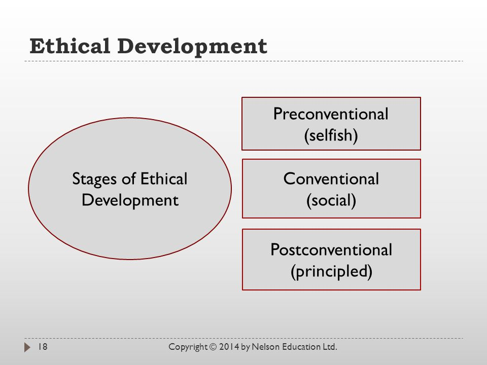 Ethical Development Copyright © 2014 by Nelson Education Ltd.18 Stages of Ethical Development Preconventional (selfish) Conventional (social) Postconventional (principled)