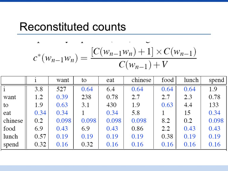 Reconstituted counts