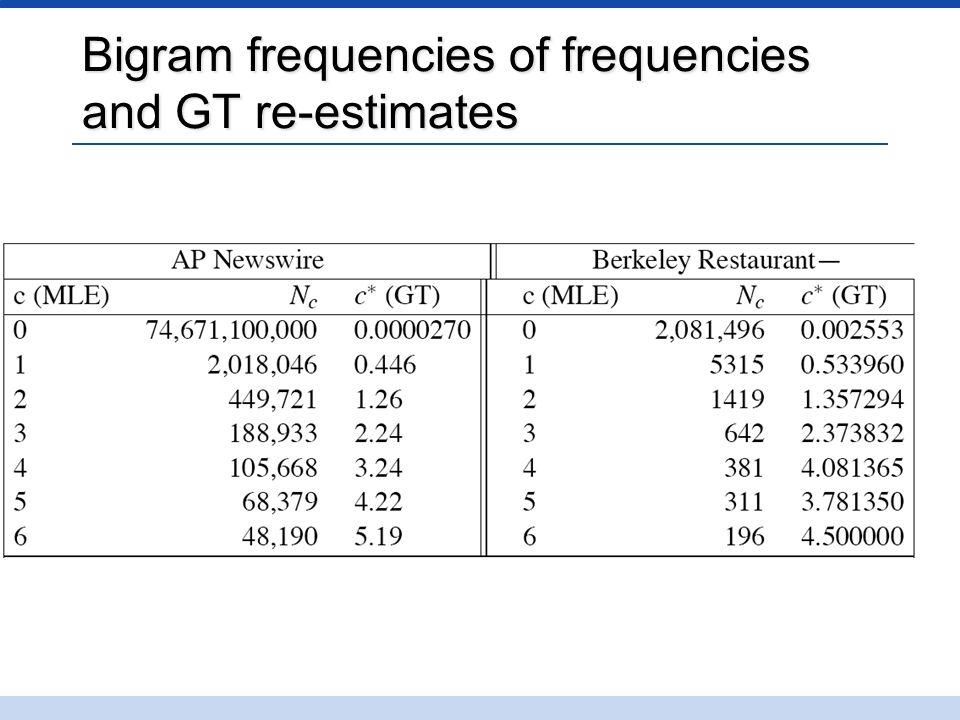Bigram frequencies of frequencies and GT re-estimates