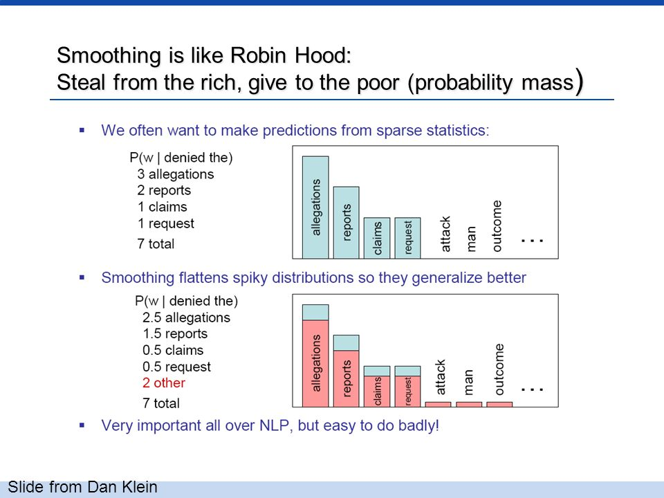 Smoothing is like Robin Hood: Steal from the rich, give to the poor (probability mass ) Slide from Dan Klein