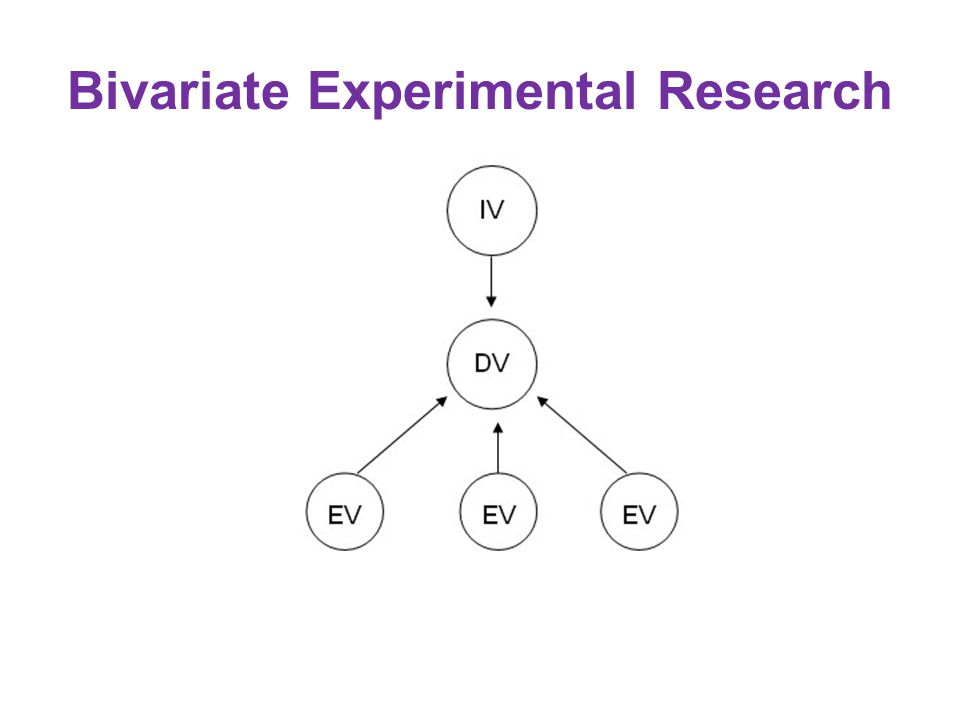 Bivariate Experimental Research