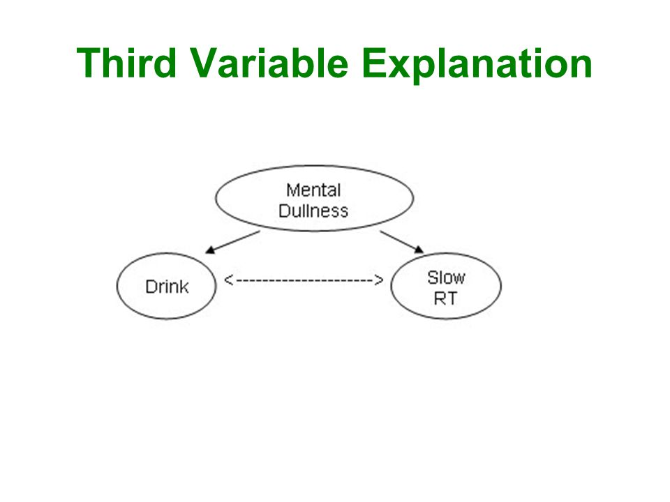 Third Variable Explanation