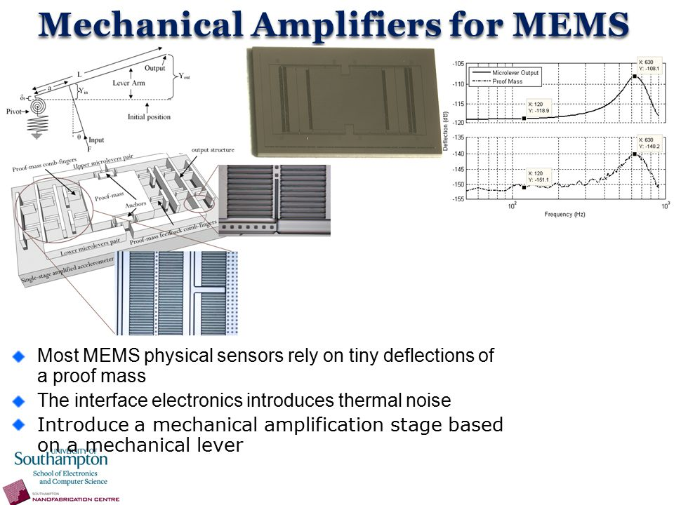 Mechanical Amplifiers for MEMS Most MEMS physical sensors rely on tiny deflections of a proof mass The interface electronics introduces thermal noise Introduce a mechanical amplification stage based on a mechanical lever