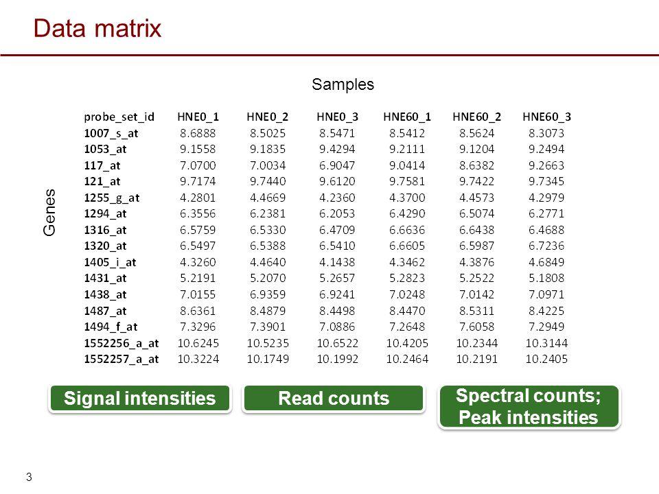 Data matrix Genes Samples 3 Spectral counts; Peak intensities Spectral counts; Peak intensities Read counts Signal intensities