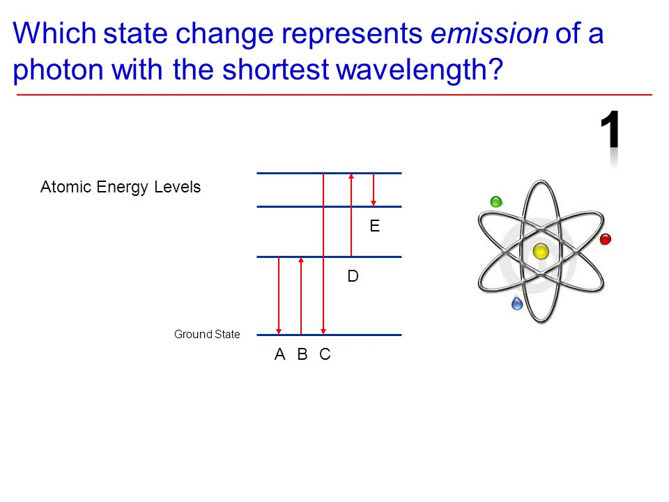 Which state change represents emission of a photon with the shortest wavelength.