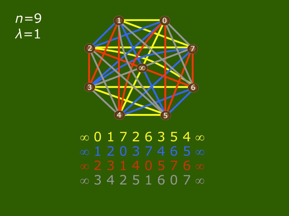 n=9 λ=1 0 1 2 3 4 5 6 7  0 1 2 3 4 5 6 7  0 1 2 3 4 5 6 7  0 1 2 3 4 5 6 7  0 1 2 3 4 5 6 7   0 1 7 2 6 3 5 4   1 2 0 3 7 4 6 5   2 3 1 4 0 5 7 6   3 4 2 5 1 6 0 7 