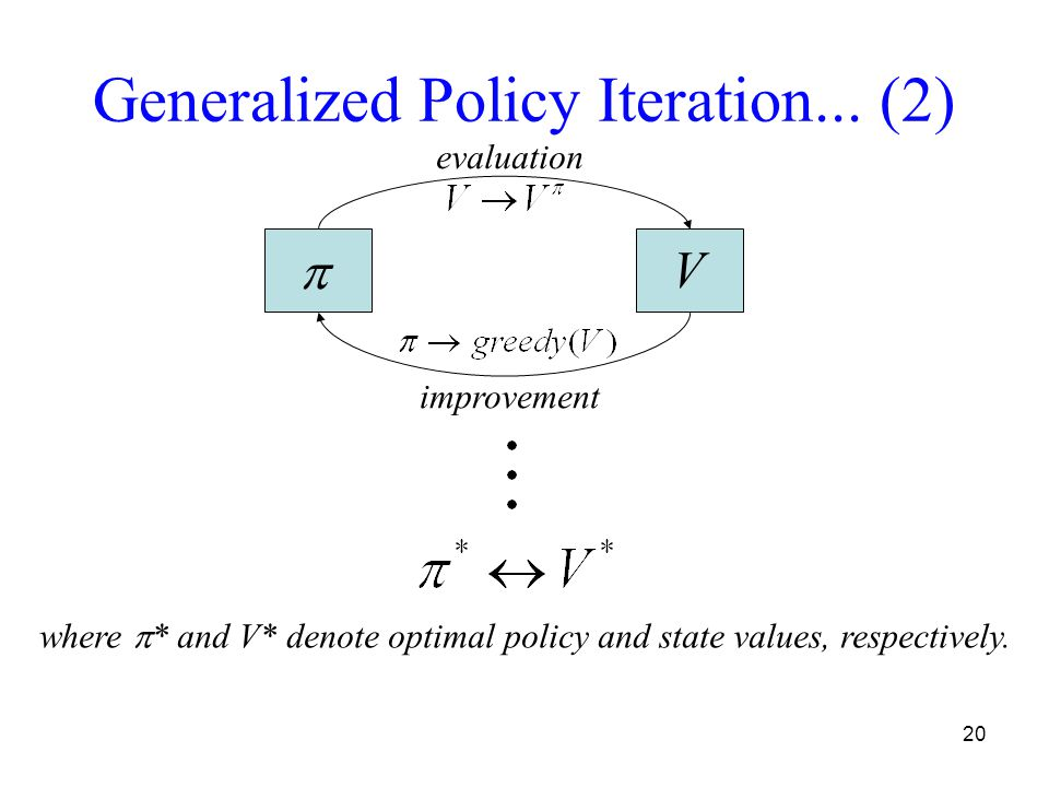 20 Generalized Policy Iteration...