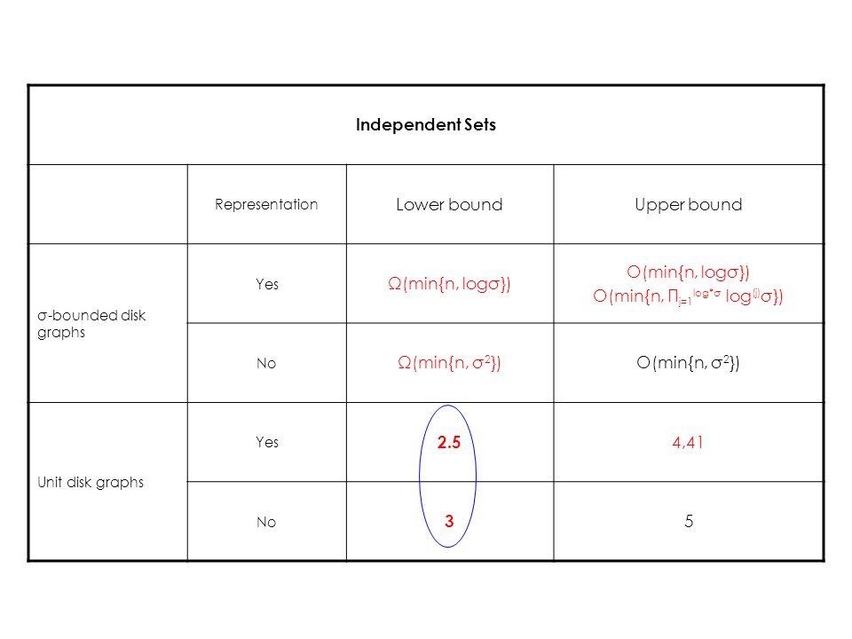 Independent Sets Representation Lower boundUpper bound σ-bounded disk graphs Yes Ω(min{n, logσ}) O(min{n, logσ}) O(min{n, Π j=1 log*σ log (j) σ}) No Ω