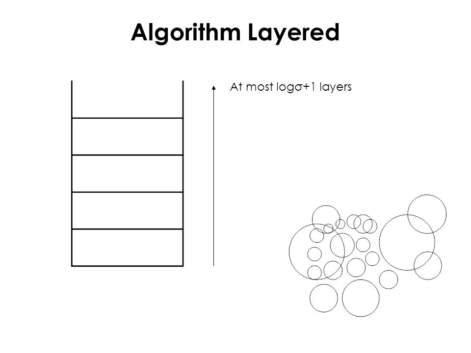 Algorithm Layered At most logσ+1 layers