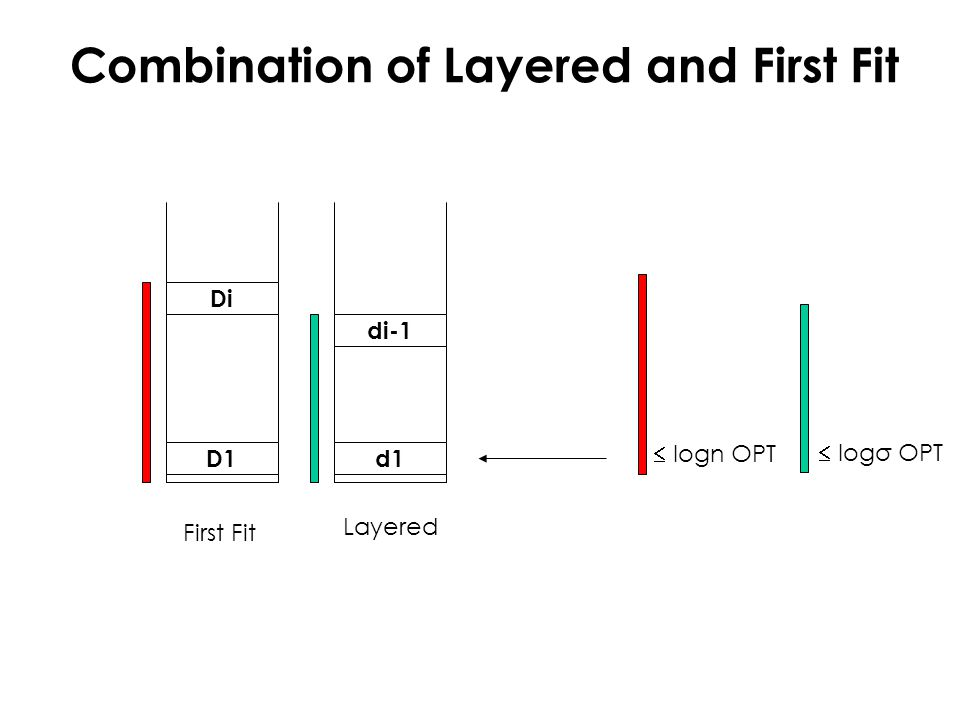 First Fit Layered D1d1 Di di-1  logn OPT  logσ OPT Combination of Layered and First Fit