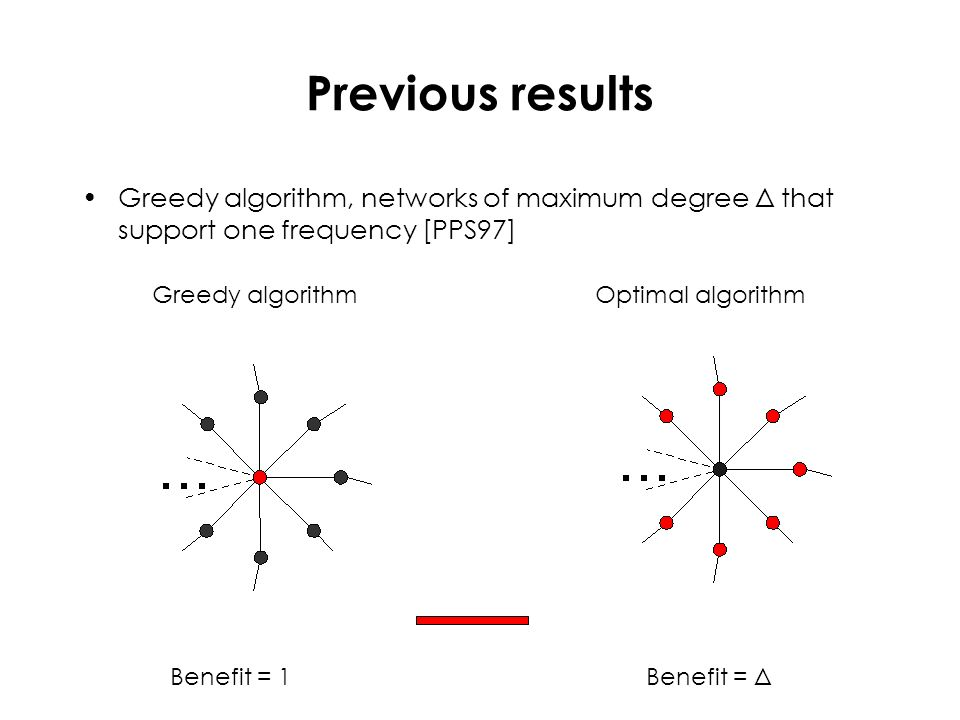 Previous results Greedy algorithm, networks of maximum degree Δ that support one frequency [PPS97] Greedy algorithm Benefit = 1 Optimal algorithm Bene