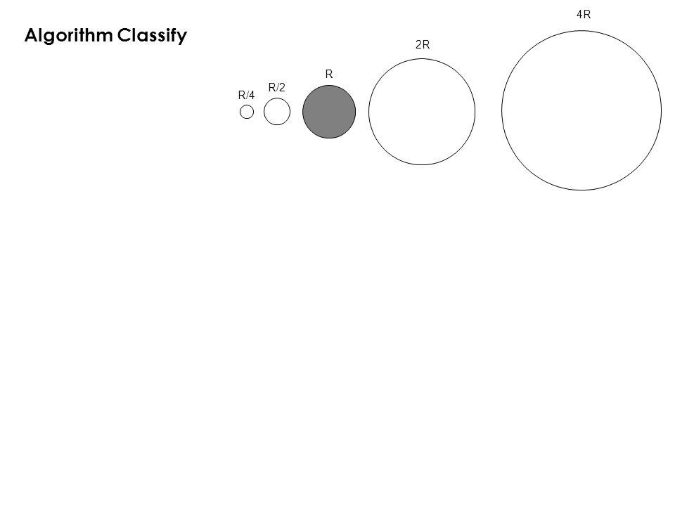 R/4 R/2 R 2R 4R Algorithm Classify
