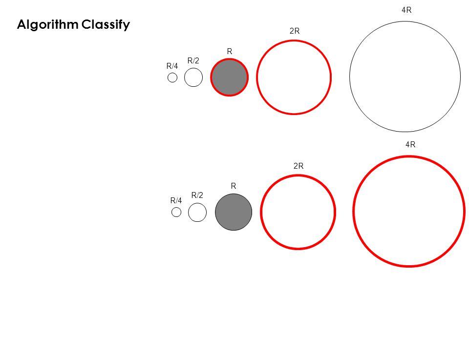 R/4 R/2 R 2R 4R Algorithm Classify R/4 R/2 R 2R 4R