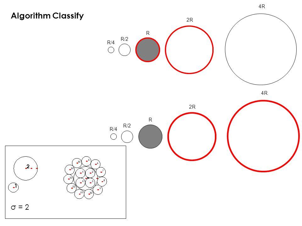 σ = 2 R/4 R/2 R 2R 4R Algorithm Classify R/4 R/2 R 2R 4R